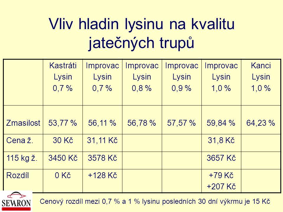 Vliv hladin lysinu na kvalitu jatečných trupů Kastráti Lysin 0,7 % Improvac Lysin 0,7 % Improvac Lysin 0,8 % Improvac Lysin 0,9 % Improvac Lysin 1,0 %