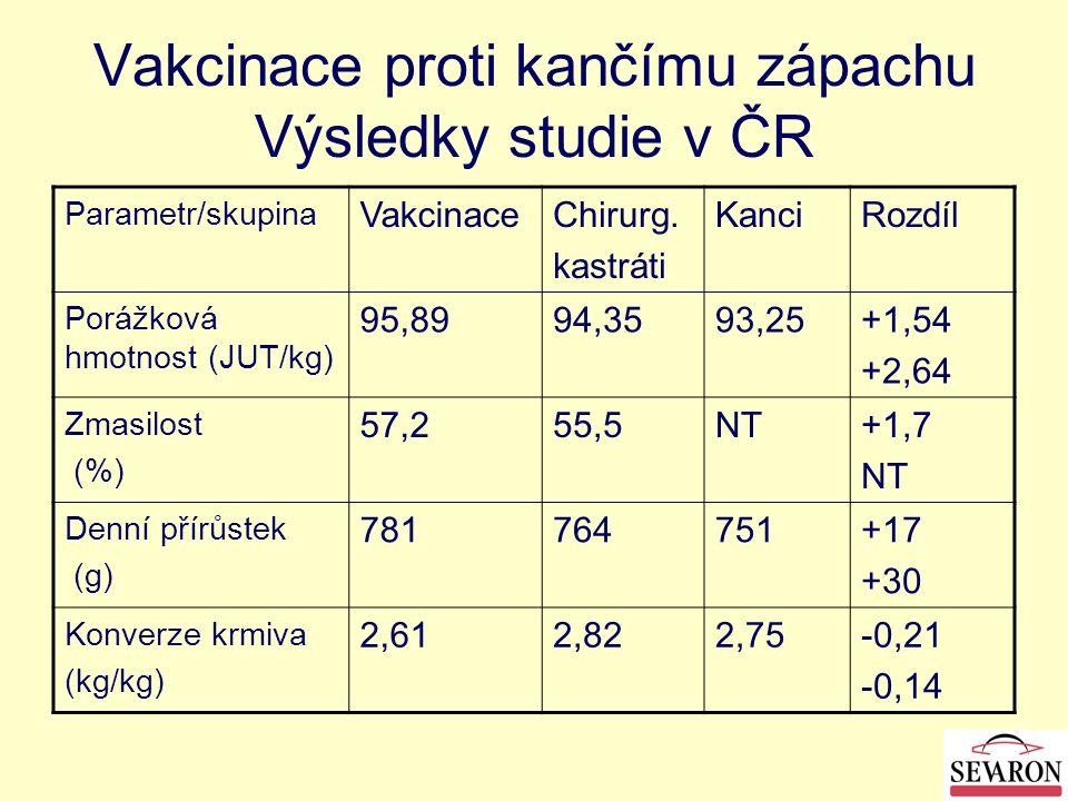 Vakcinace proti kančímu zápachu Výsledky studie v ČR Parametr/skupina VakcinaceChirurg. kastráti KanciRozdíl Porážková hmotnost (JUT/kg) 95,8994,3593,