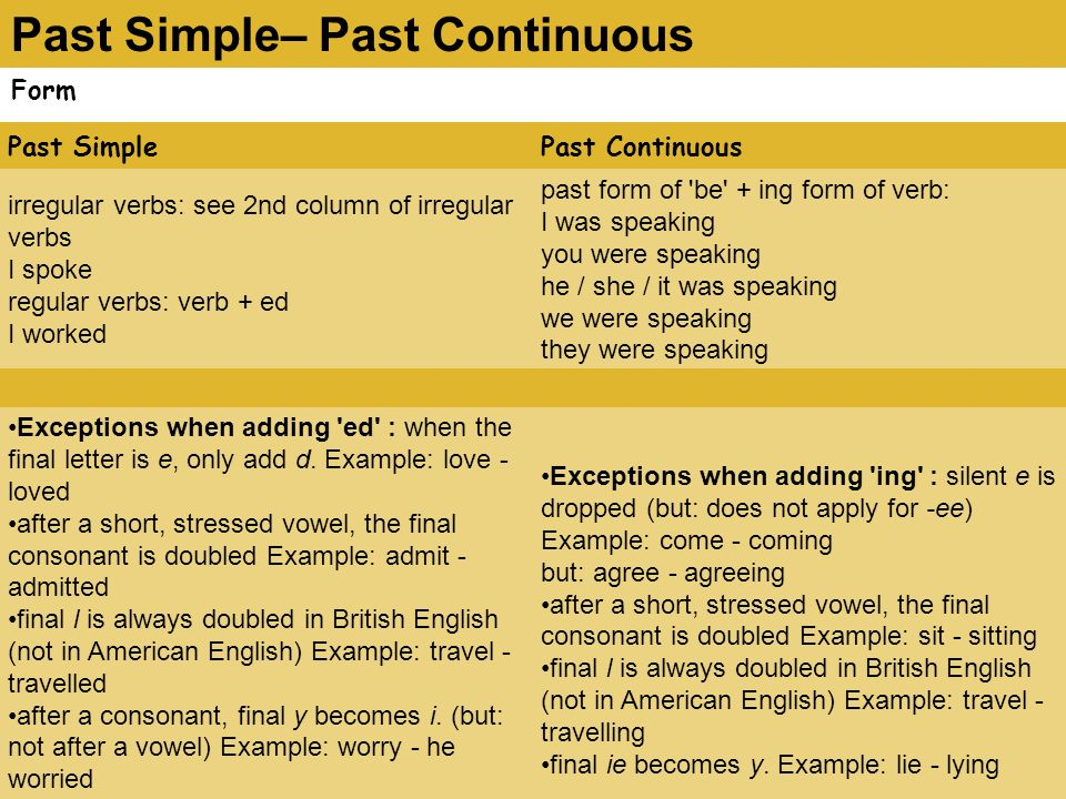 Past Simple– Past Continuous Form Past SimplePast Continuous irregular verbs: see 2nd column of irregular verbs I spoke regular verbs: verb + ed I worked past form of be + ing form of verb: I was speaking you were speaking he / she / it was speaking we were speaking they were speaking Exceptions when adding ed : when the final letter is e, only add d.
