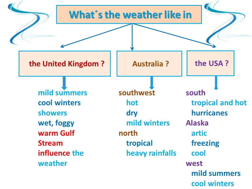 What´s the weather like in What´s the weather like in the United Kingdom .