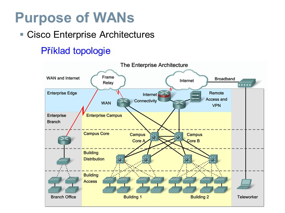  Cisco Enterprise Architectures Příklad topologie Purpose of WANs