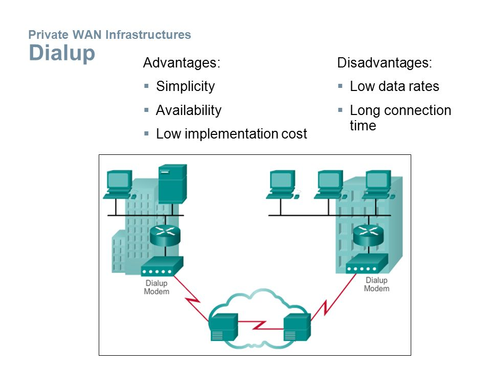 Private WAN Infrastructures Dialup Advantages:  Simplicity  Availability  Low implementation cost Disadvantages:  Low data rates  Long connection time