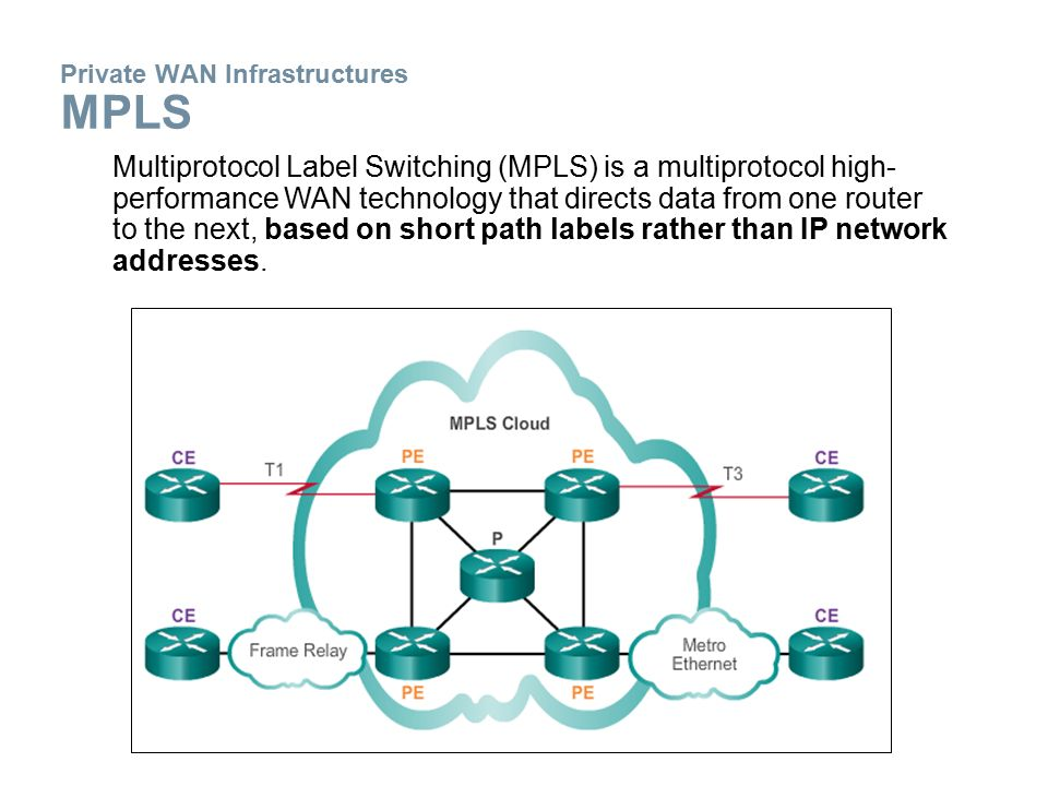 Private WAN Infrastructures MPLS Multiprotocol Label Switching (MPLS) is a multiprotocol high- performance WAN technology that directs data from one router to the next, based on short path labels rather than IP network addresses.