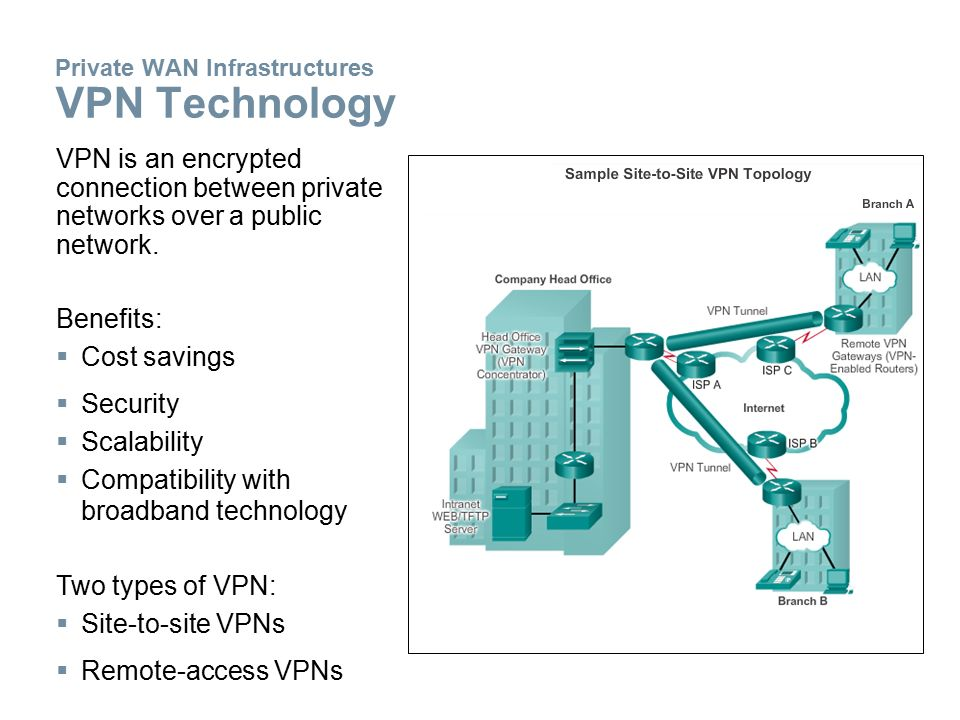Private WAN Infrastructures VPN Technology VPN is an encrypted connection between private networks over a public network.