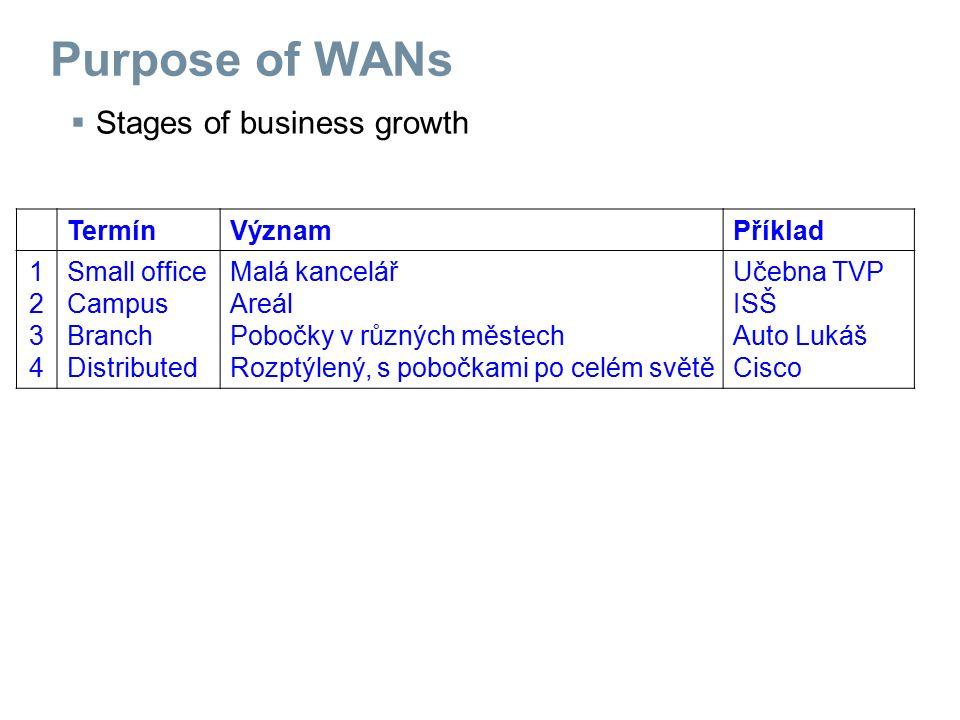  Stages of business growth TermínVýznamPříklad 12341234 Small office Campus Branch Distributed Malá kancelář Areál Pobočky v různých městech Rozptýlený, s pobočkami po celém světě Učebna TVP ISŠ Auto Lukáš Cisco Purpose of WANs