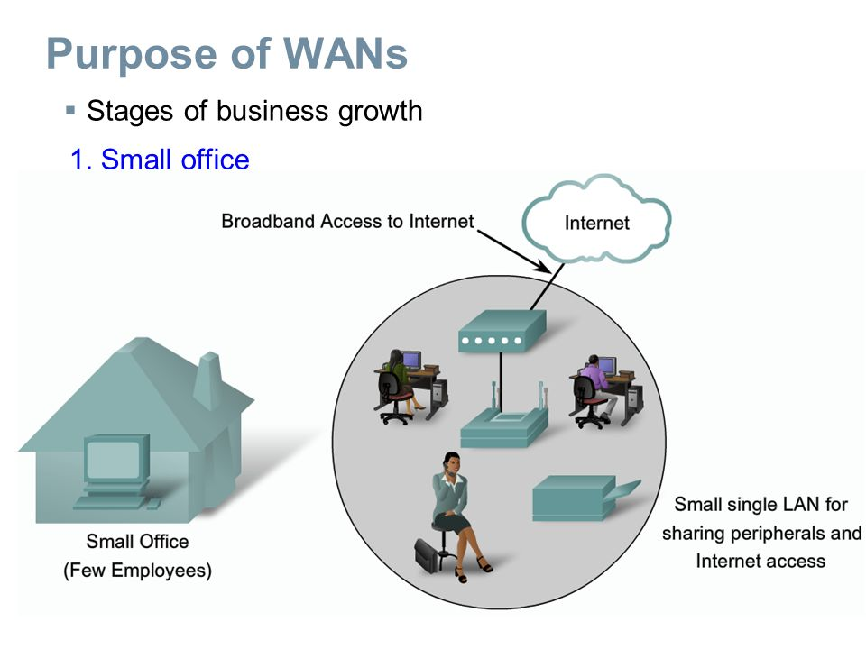  Stages of business growth 1. Small office Purpose of WANs