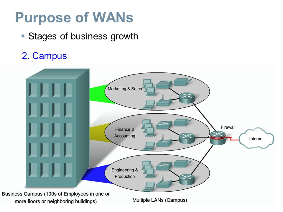 WAN Services WAN Link Connection Options
