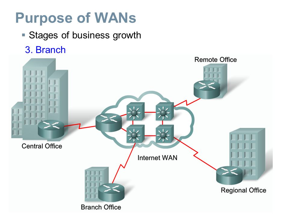  Stages of business growth 4. Distributed Purpose of WANs
