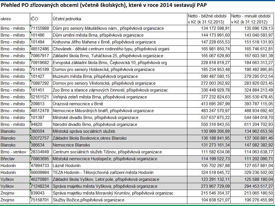 Krajský úřad Jihomoravského kraje Brno, 1. duben 2014 Zasílání výkazů PAP v roce 2014 8