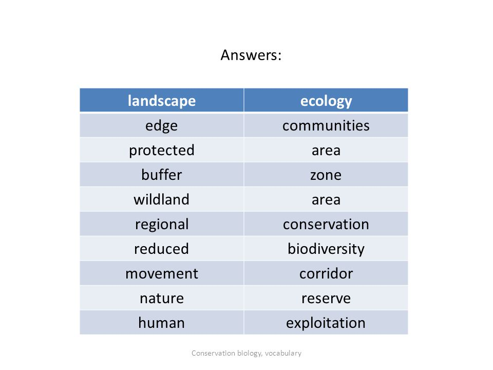 landscapeecology edgecommunities protectedarea bufferzone wildlandarea regionalconservation reducedbiodiversity movementcorridor naturereserve humanexploitation Answers: Conservation biology, vocabulary