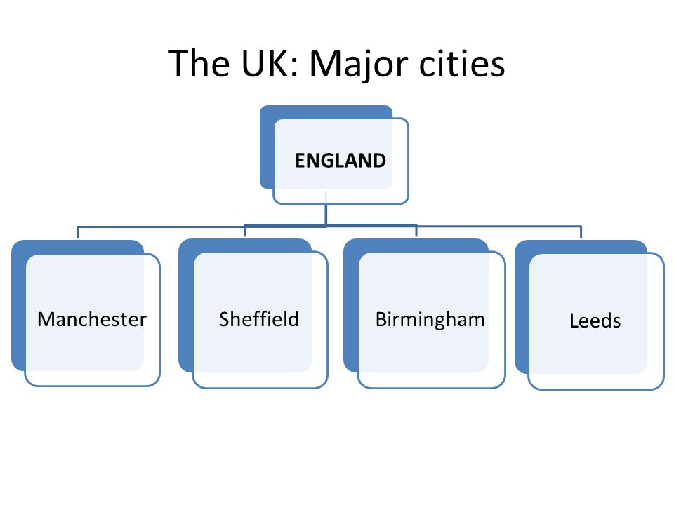 The UK: Major cities ENGLAND Manchester Sheffield Birmingham Leeds