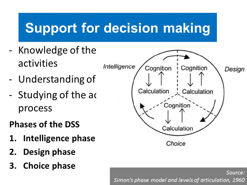 -Knowledge of the problems, processes, activities -Understanding of the… -Studying of the activities involved in choice process Support for decision making Phases of the DSS 1.Intelligence phase 2.Design phase 3.Choice phase Source: Simon's phase model and levels of articulation, 1960 13