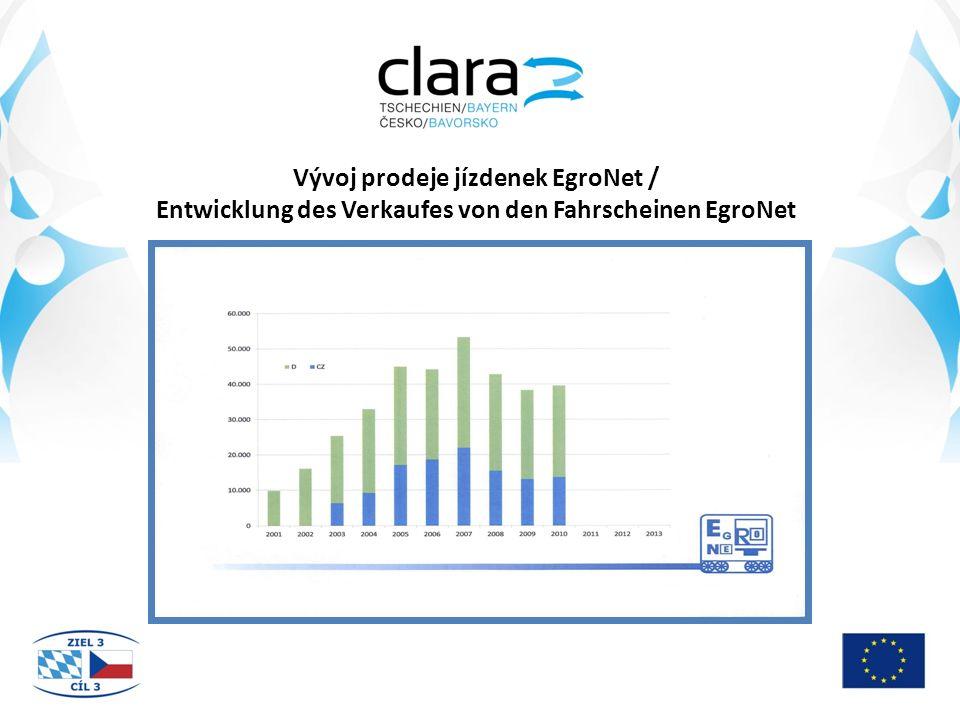 Vývoj prodeje jízdenek EgroNet / Entwicklung des Verkaufes von den Fahrscheinen EgroNet