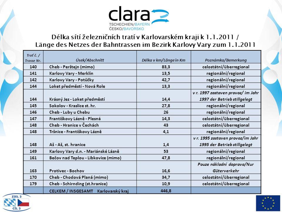 Délka sítí železničních tratí v Karlovarském kraji k 1.1.2011 / Länge des Netzes der Bahntrassen im Bezirk Karlovy Vary zum 1.1.2011 Trať č.
