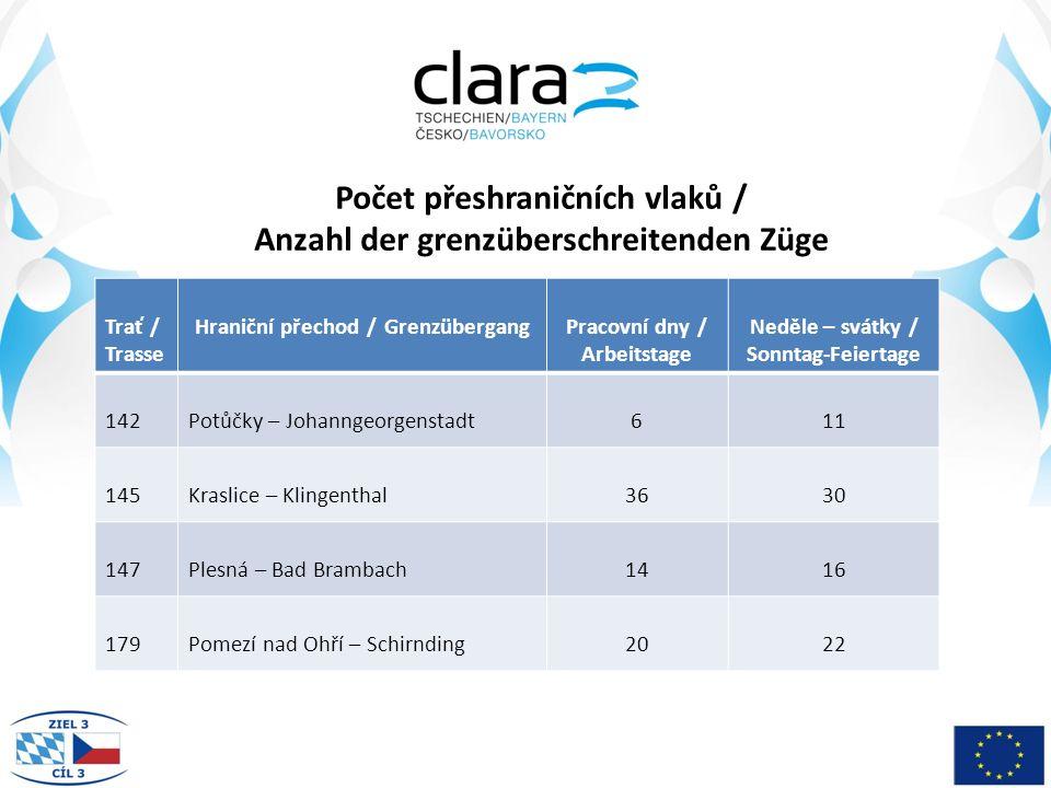 Výdaje kraje na železniční dopravu / Ausgaben des Bezirks für den Schienenverkehr