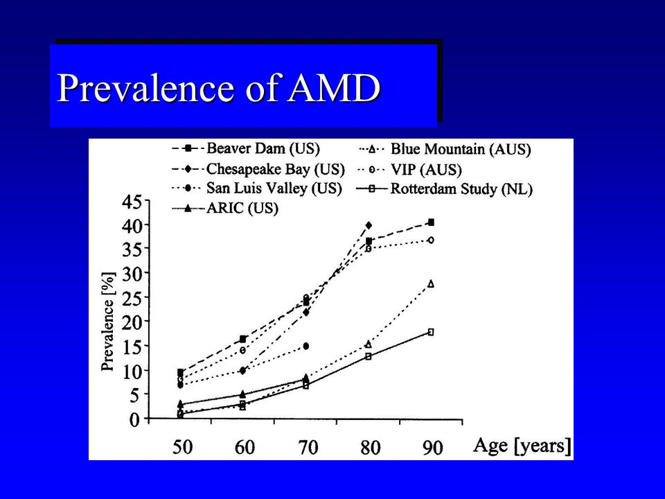 Prevalence of AMD