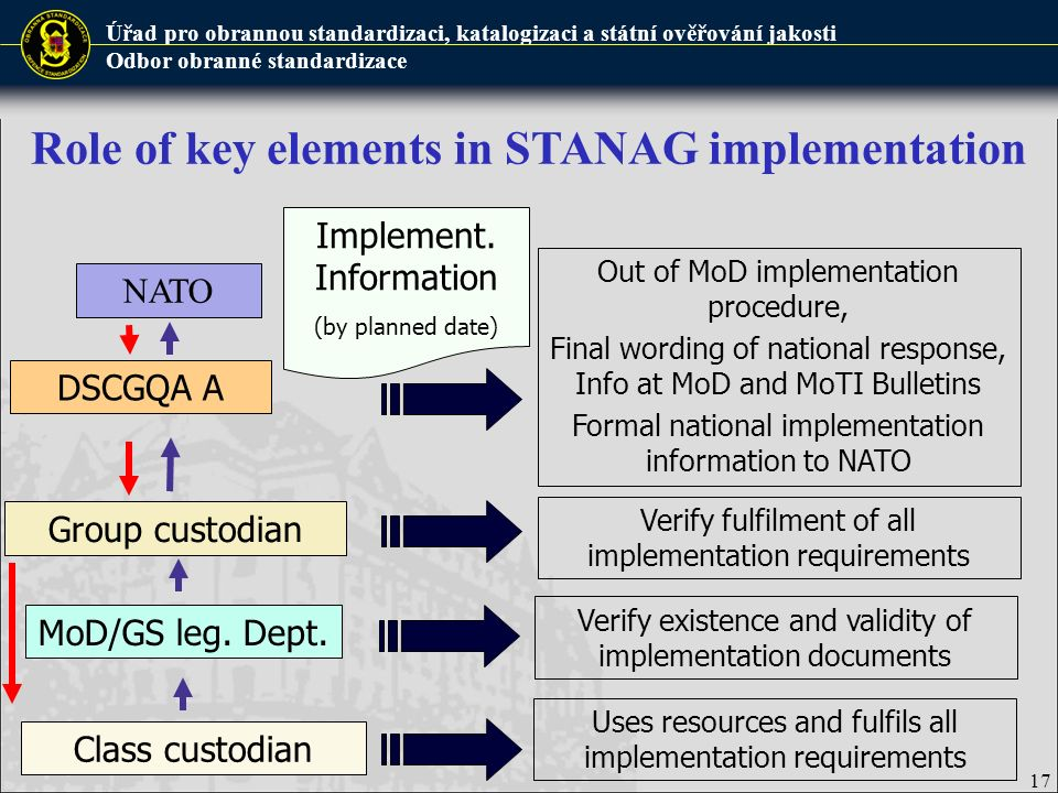 Úřad pro obrannou standardizaci, katalogizaci a státní ověřování jakosti Odbor obranné standardizace Class custodian 17 DSCGQA A NATO Group custodian