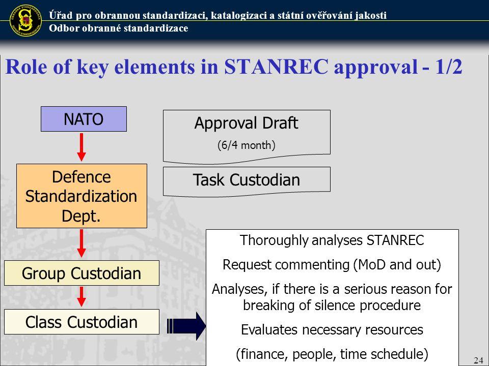 Úřad pro obrannou standardizaci, katalogizaci a státní ověřování jakosti Odbor obranné standardizace Role of key elements in STANREC approval - 1/2 De
