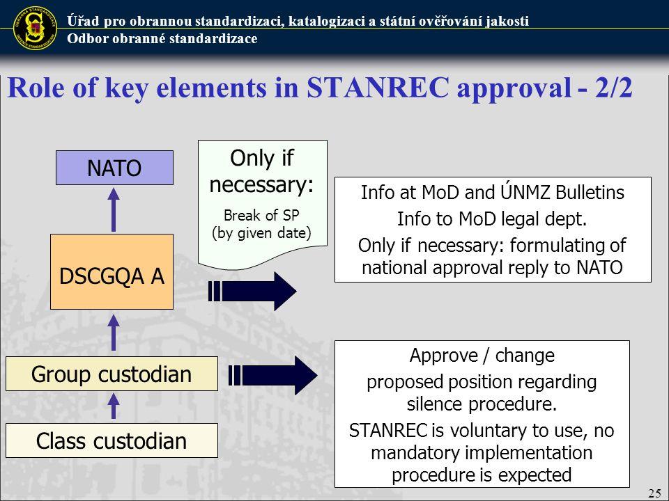 Úřad pro obrannou standardizaci, katalogizaci a státní ověřování jakosti Odbor obranné standardizace Role of key elements in STANREC approval - 2/2 DS