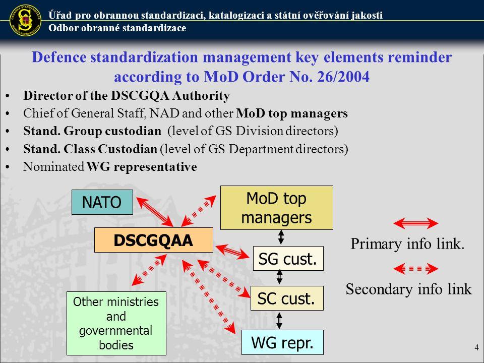 Úřad pro obrannou standardizaci, katalogizaci a státní ověřování jakosti Odbor obranné standardizace Role of key elements in STANAG ratification - 1/2 Defence Standardization Dept.