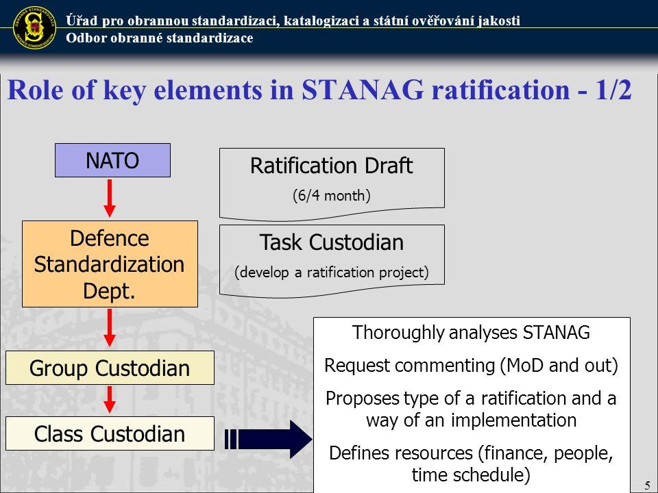 Úřad pro obrannou standardizaci, katalogizaci a státní ověřování jakosti Odbor obranné standardizace Role of key elements in STANAG ratification - 1/2