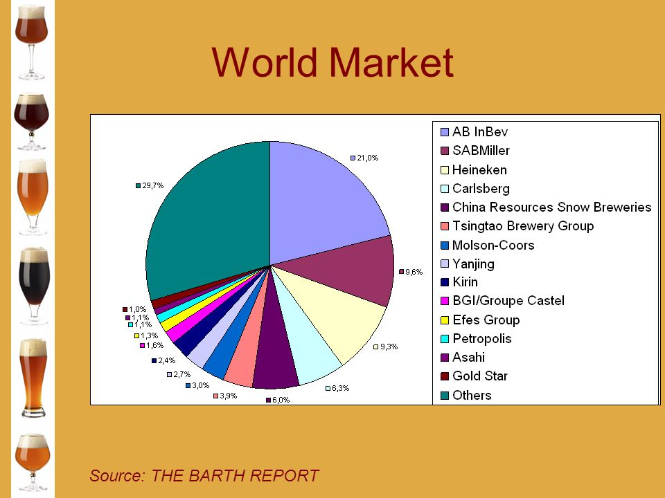 World Market Source: THE BARTH REPORT