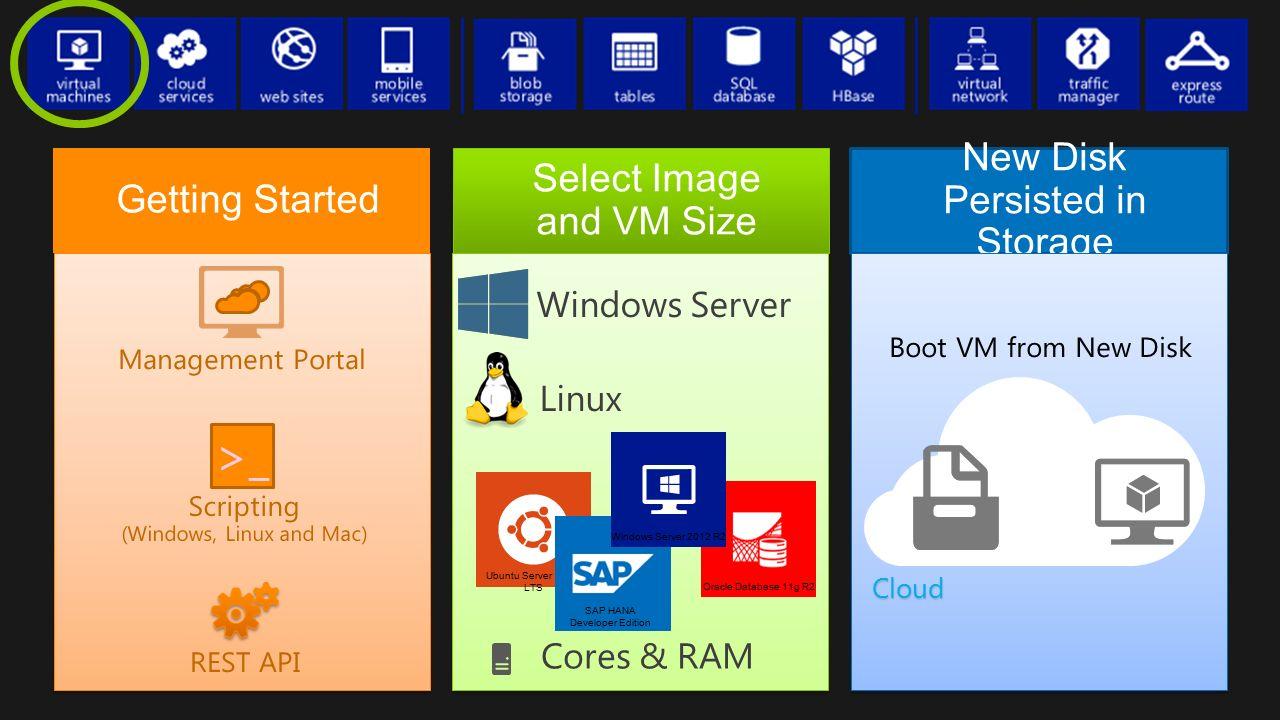 Cloud Management Portal >_ Scripting (Windows, Linux and Mac) REST API Boot VM from New Disk Ubuntu Server 14.04 LTS Oracle Database 11g R2 SAP HANA D