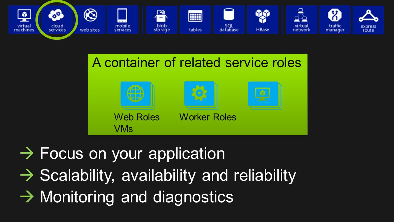  Focus on your application  Scalability, availability and reliability  Monitoring and diagnostics