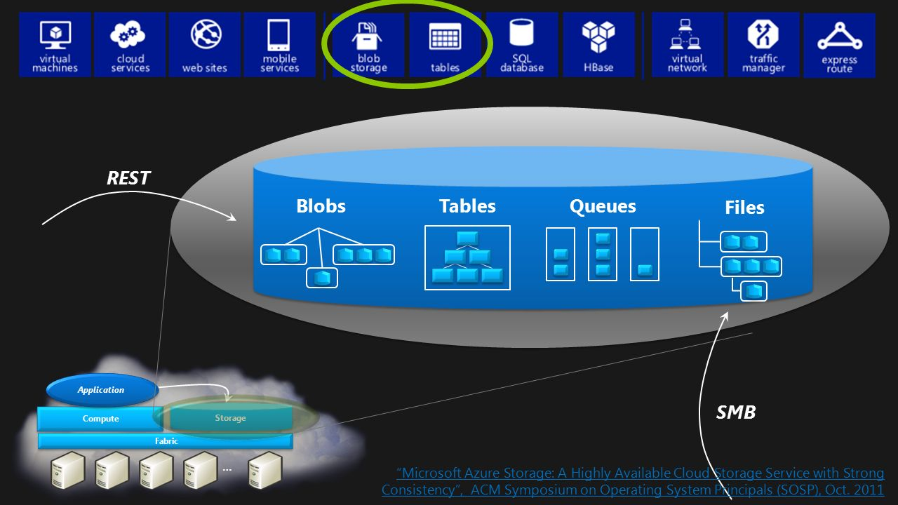 """… Fabric Compute Storage Application Blobs Queues REST Tables Files SMB """"Microsoft Azure Storage: A Highly Available Cloud Storage Service with Strong"""