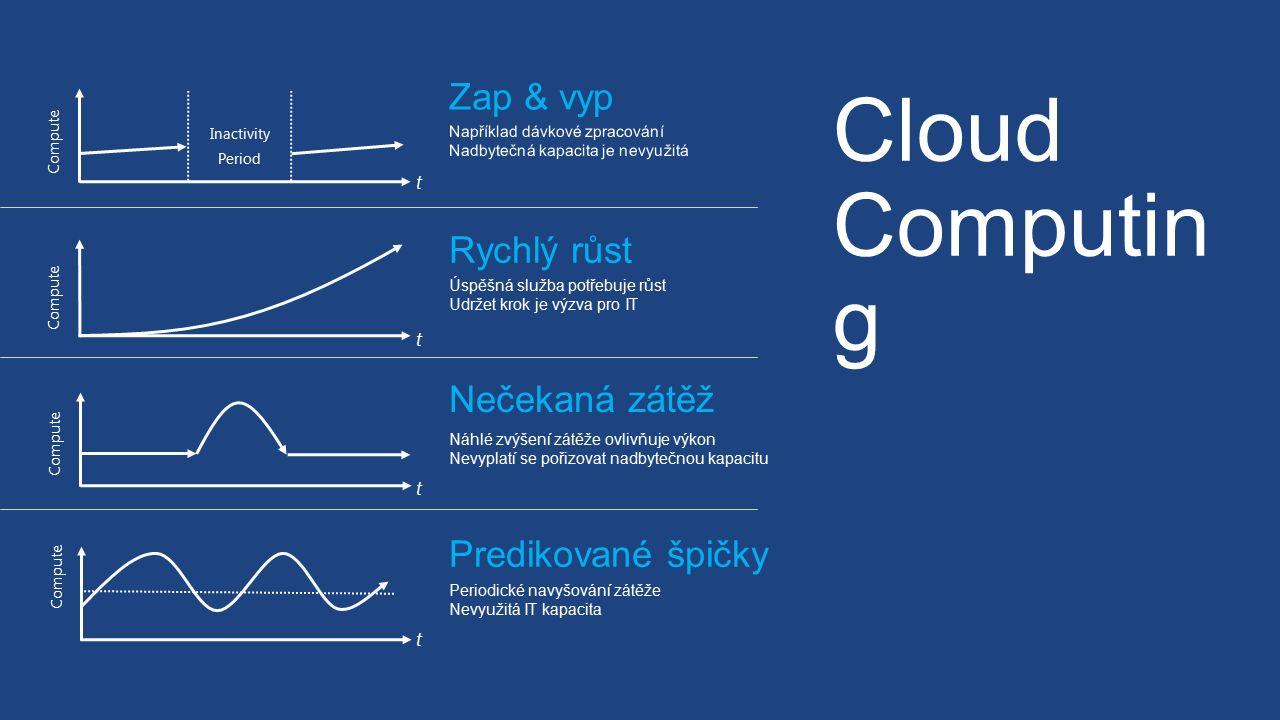 Cloud Computin g t Compute Inactivity Period t t t Zap & vyp Například dávkové zpracování Nadbytečná kapacita je nevyužitá Nečekaná zátěž Náhlé zvýšení zátěže ovlivňuje výkon Nevyplatí se pořizovat nadbytečnou kapacitu Compute Rychlý růst Úspěšná služba potřebuje růst Udržet krok je výzva pro IT Compute Predikované špičky Periodické navyšování zátěže Nevyužitá IT kapacita Compute