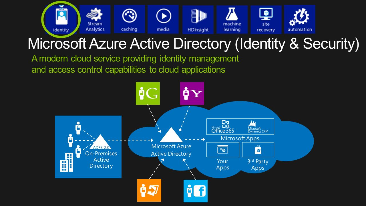 On-Premises Active Directory ADFS 2.0 3 rd Party Apps Microsoft Azure Active Directory Microsoft Apps Your Apps A modern cloud service providing identity management and access control capabilities to cloud applications