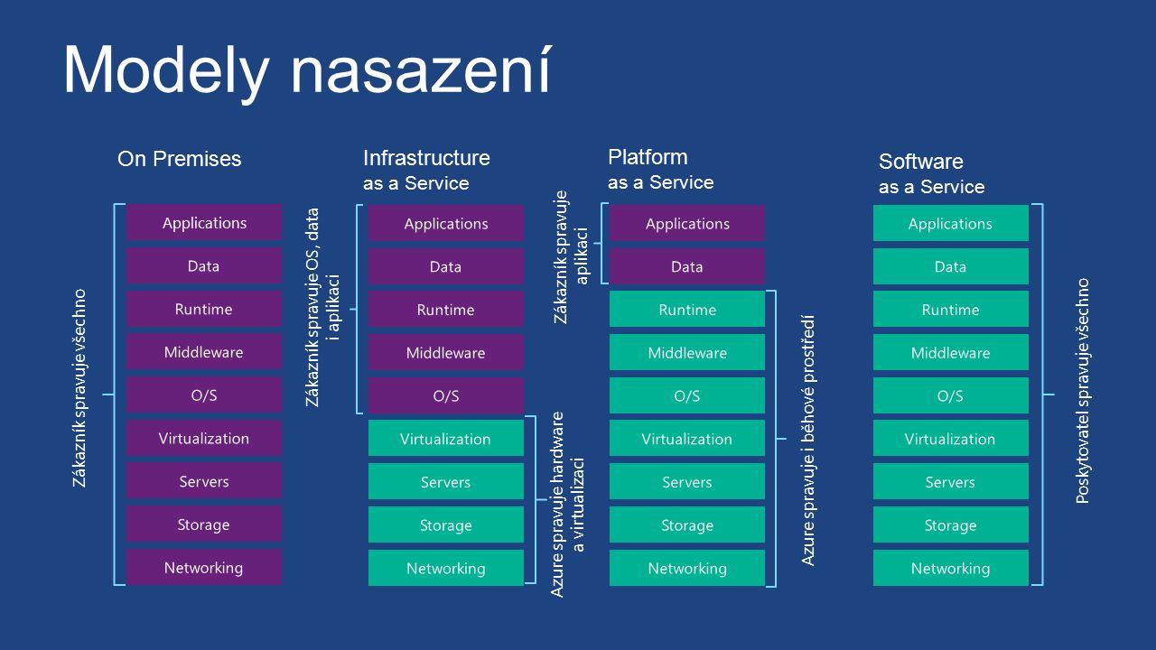 On Premises Zákazník spravuje všechno Infrastructure as a Service Storage Servers Networking O/S Middleware Virtualization Data Applications Runtime A