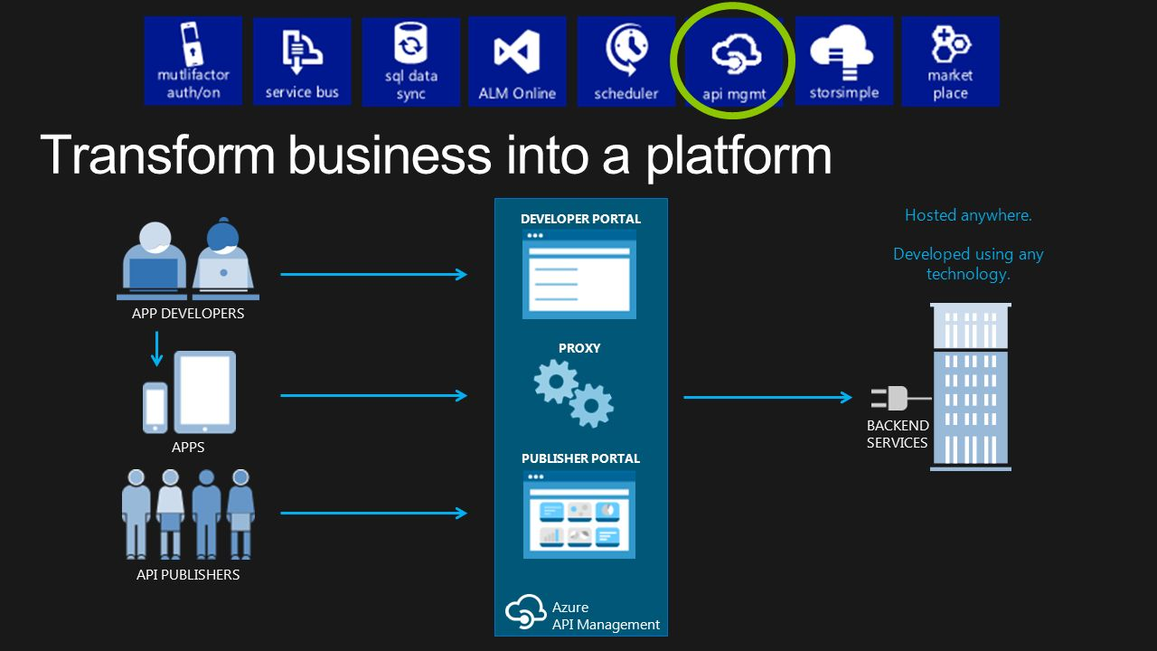 Azure API Management APP DEVELOPERS API PUBLISHERS APPS BACKEND SERVICES Hosted anywhere.