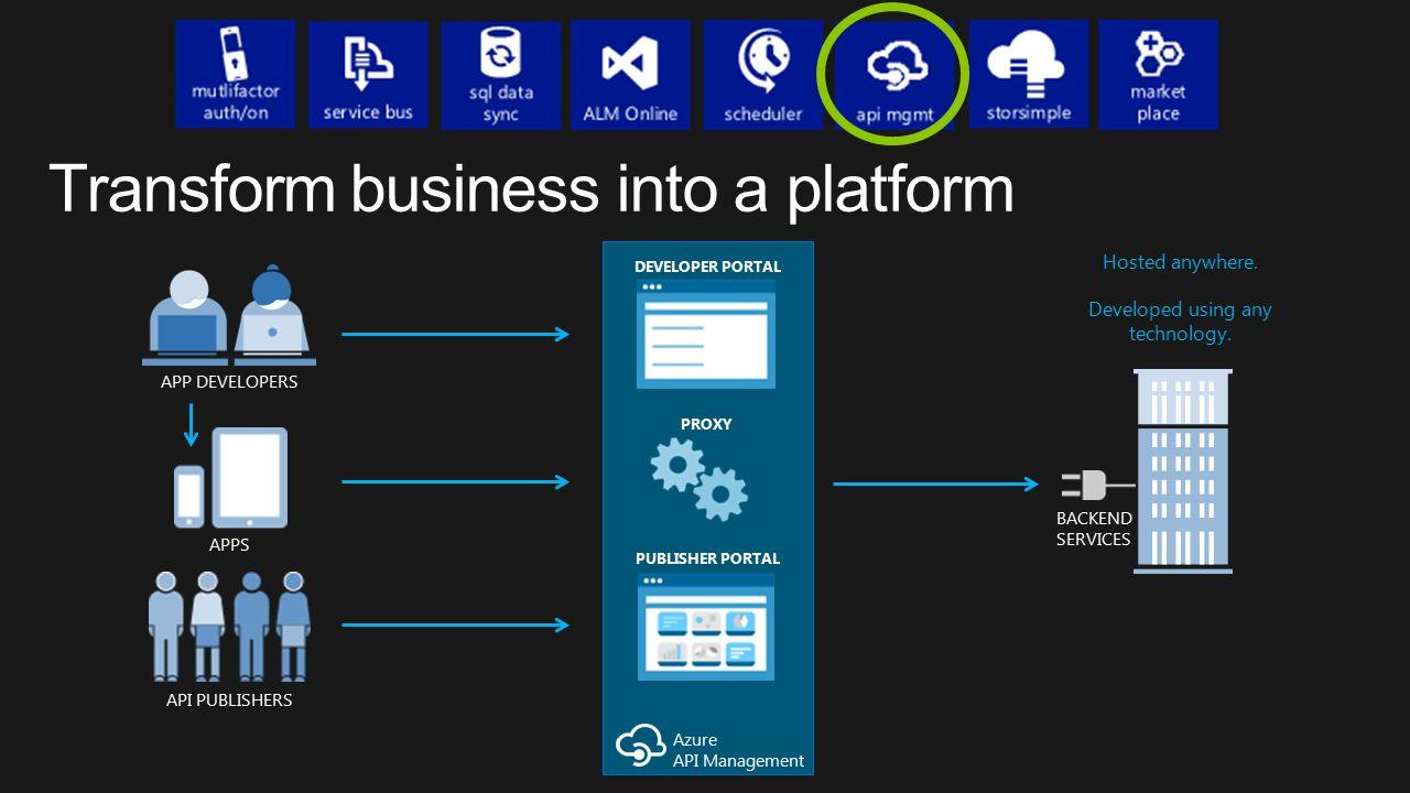 Azure API Management APP DEVELOPERS API PUBLISHERS APPS BACKEND SERVICES Hosted anywhere. Developed using any technology. PROXY DEVELOPER PORTAL PUBLI