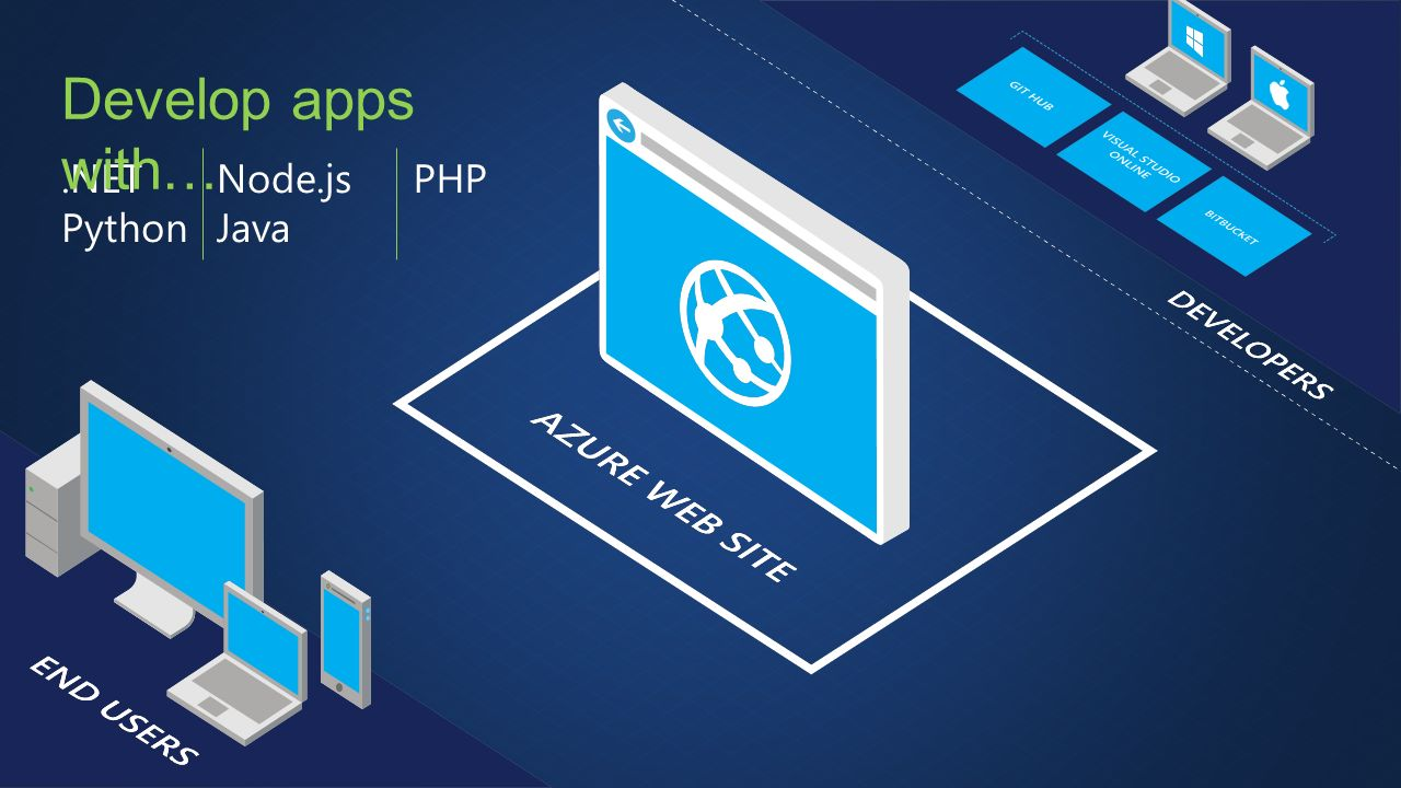 .NET Python Develop apps with… Node.js Java PHP