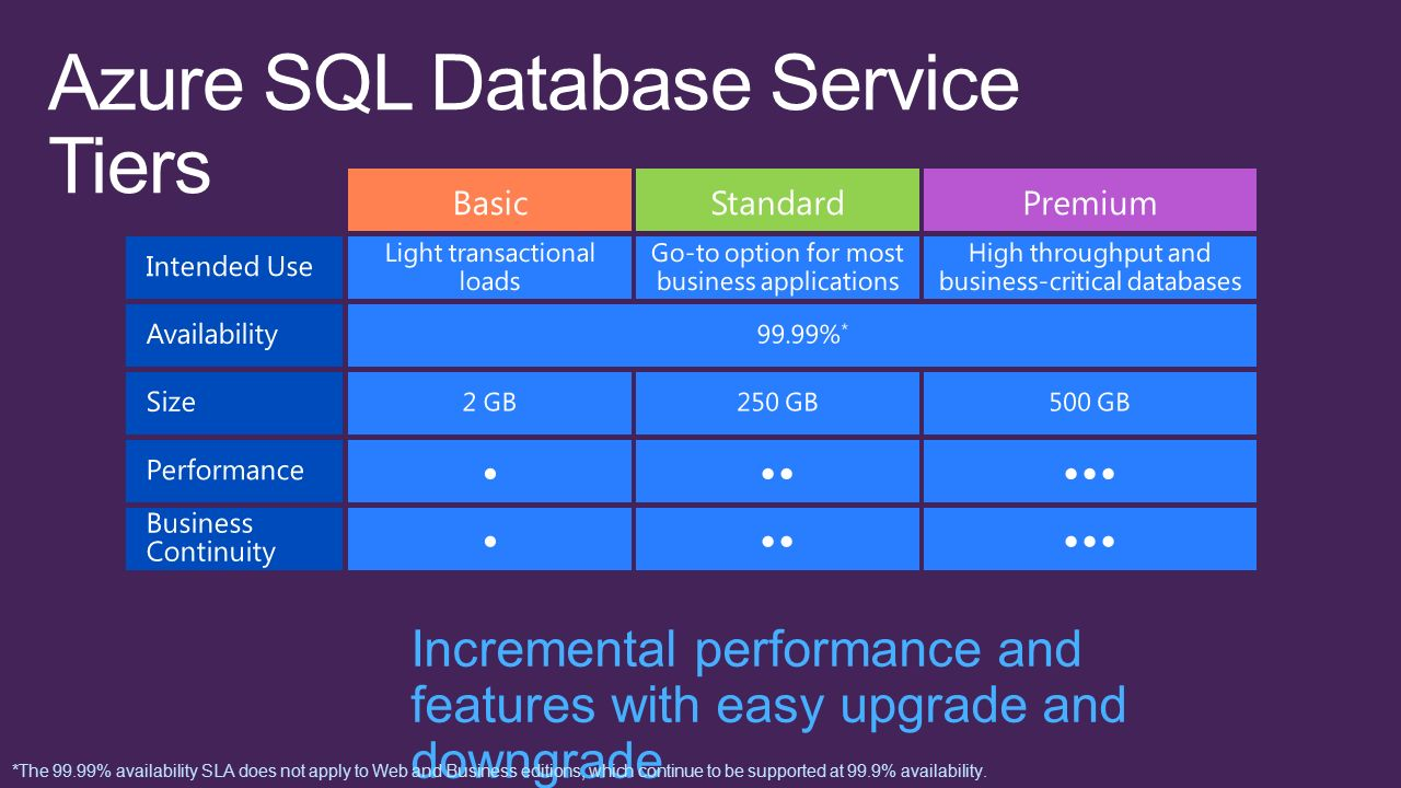 Incremental performance and features with easy upgrade and downgrade *The 99.99% availability SLA does not apply to Web and Business editions, which c