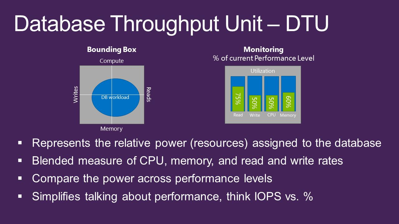 Monitoring % of current Performance Level Utilization 75% Read 50% Write 50% CPU 60% Memory Compute Writes Reads Memory DB workload Bounding Box