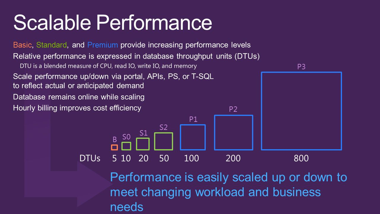 Performance is easily scaled up or down to meet changing workload and business needs B S0 S1 S2 P1 P2 P3