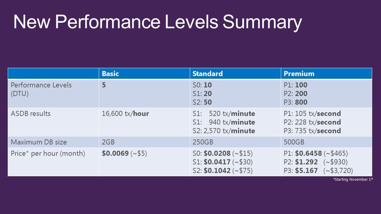 BasicStandardPremium Performance Levels (DTU) 5S0: 10 S1: 20 S2: 50 P1: 100 P2: 200 P3: 800 ASDB results16,600 tx/hourS1:,520 tx/minute S1:,940 tx/min