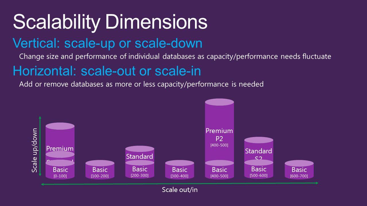 Premium P1 Standard SO Standard S2 [500-600] Premium P2 [400-500] Standard S1 [200-300] Basic [100-200] Basic [200-300] Basic [300-400] Basic [500-600