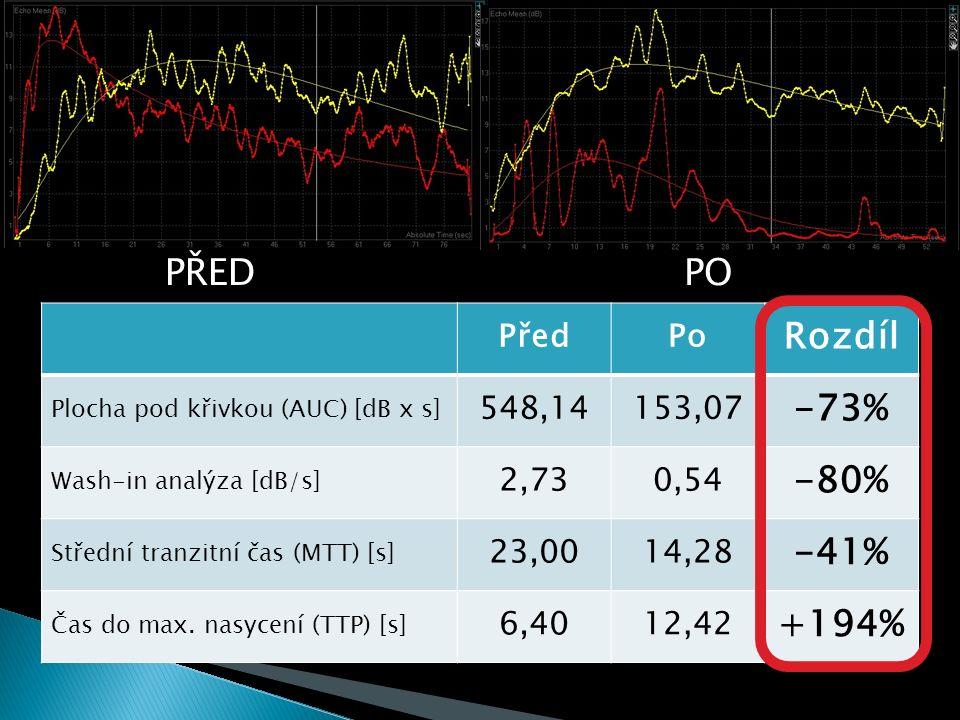 PŘEDPO PředPo Rozdíl Plocha pod křivkou (AUC) [dB x s] 548,14153,07 -73% Wash-in analýza [dB/s] 2,730,54 -80% Střední tranzitní čas (MTT) [s] 23,0014,28 -41% Čas do max.