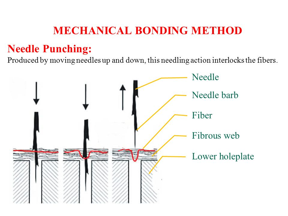 MECHANICAL BONDING METHOD Needle Punching: Produced by moving needles up and down, this needling action interlocks the fibers.