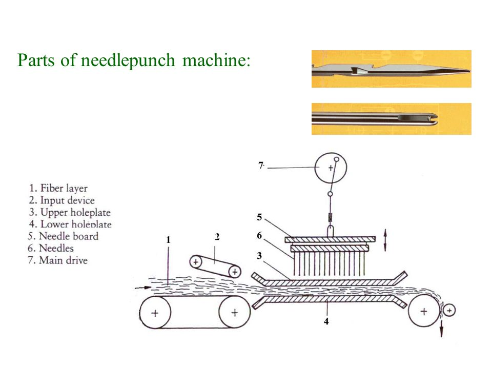Parts of needlepunch machine: