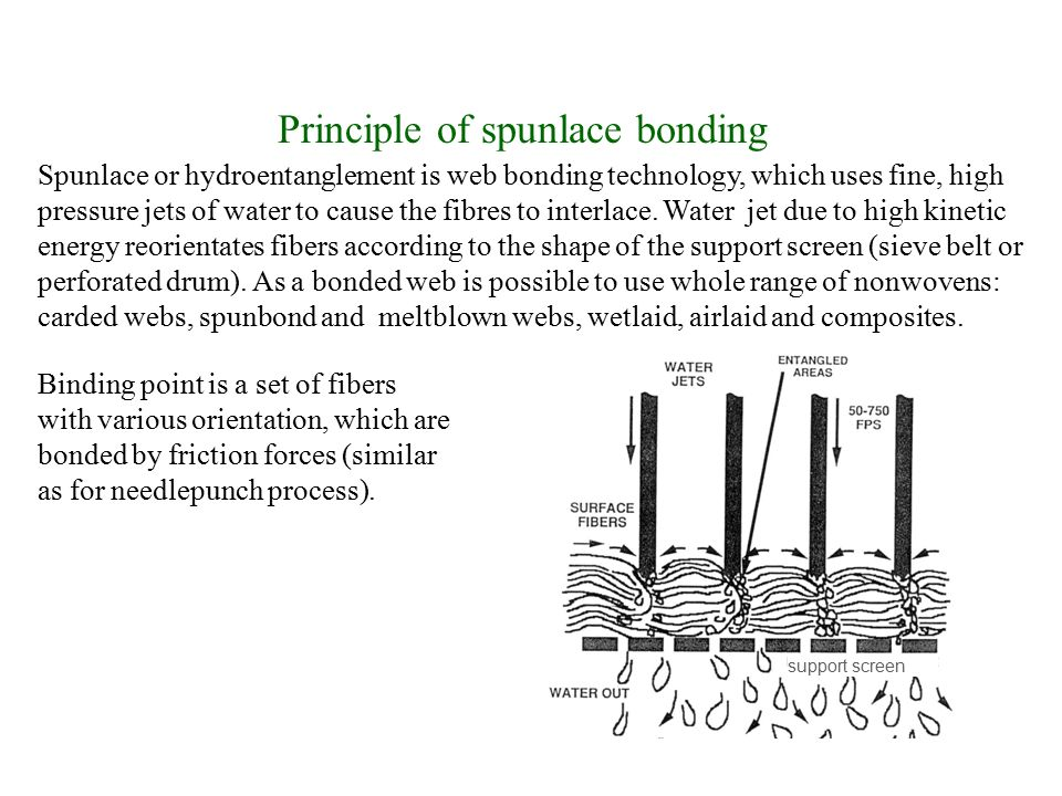 Principle of spunlace bonding Spunlace or hydroentanglement is web bonding technology, which uses fine, high pressure jets of water to cause the fibres to interlace.