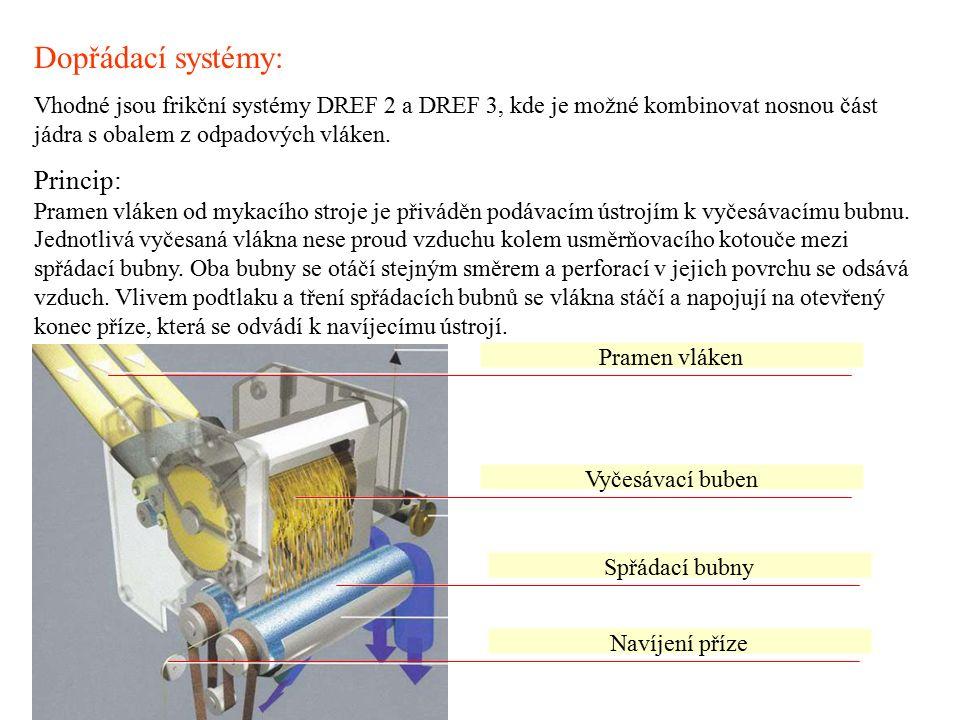 Dopřádací systémy: Vhodné jsou frikční systémy DREF 2 a DREF 3, kde je možné kombinovat nosnou část jádra s obalem z odpadových vláken.