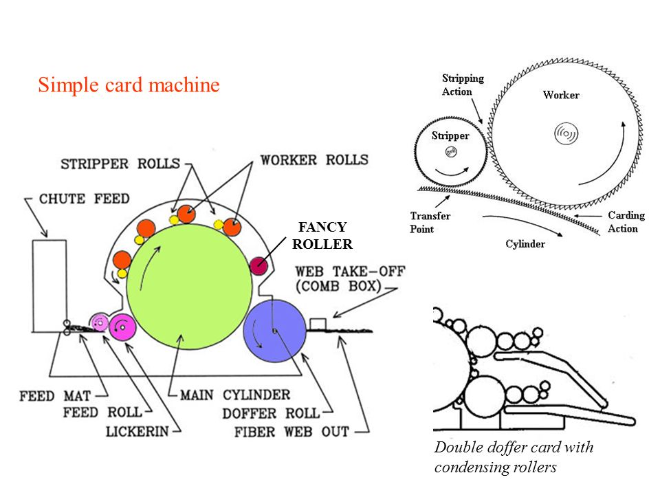 Horizontal Cross Lapper Area weight of web depends on 1.Feeding velocity 2.Area weight of carded web 3.