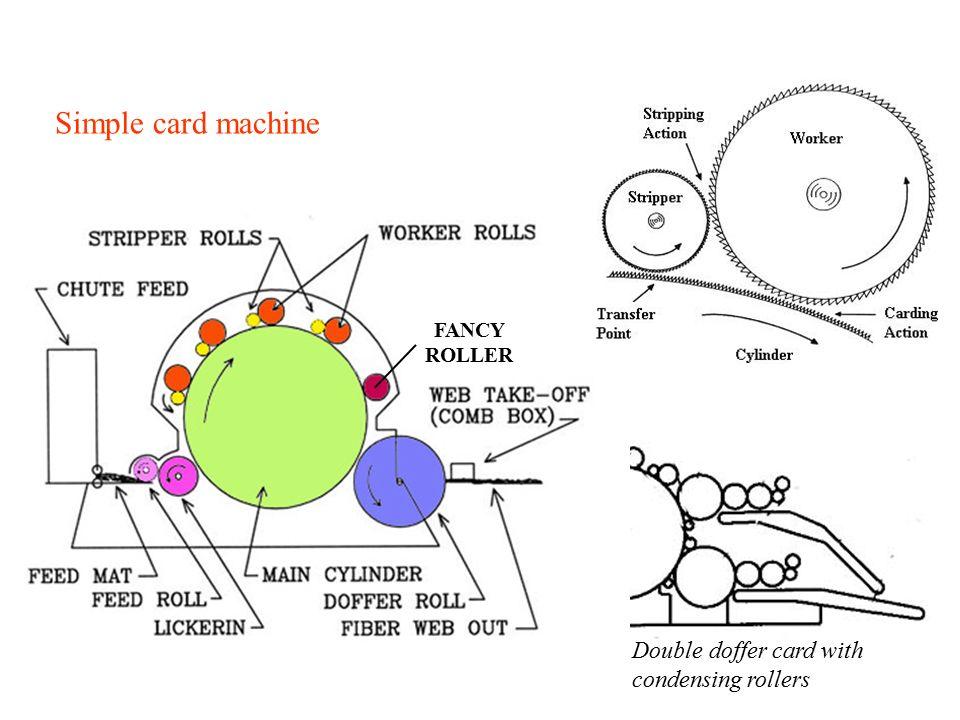 3)WEB BONDING A)Mechanical: -Needlepunching -Spunlace -Stitch bonding -Tufting B)Thermal: -Calendering -Hot-air bonding -Pressing operation -Sonic bonding C)Chemical: -Impregnating -Foam coating -Spraying -Printing