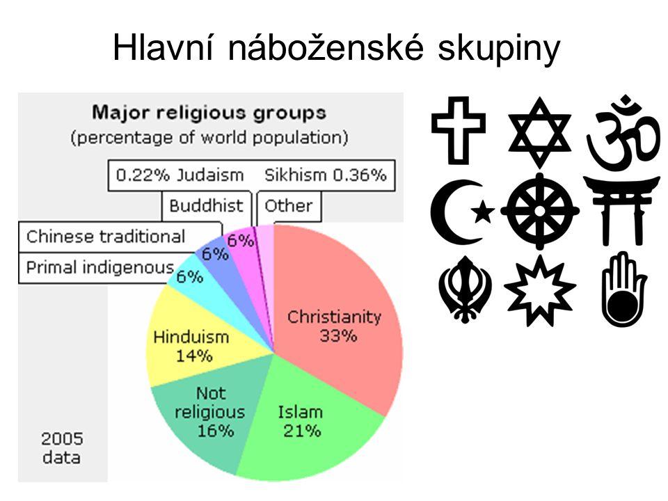 Hlavní náboženské skupiny