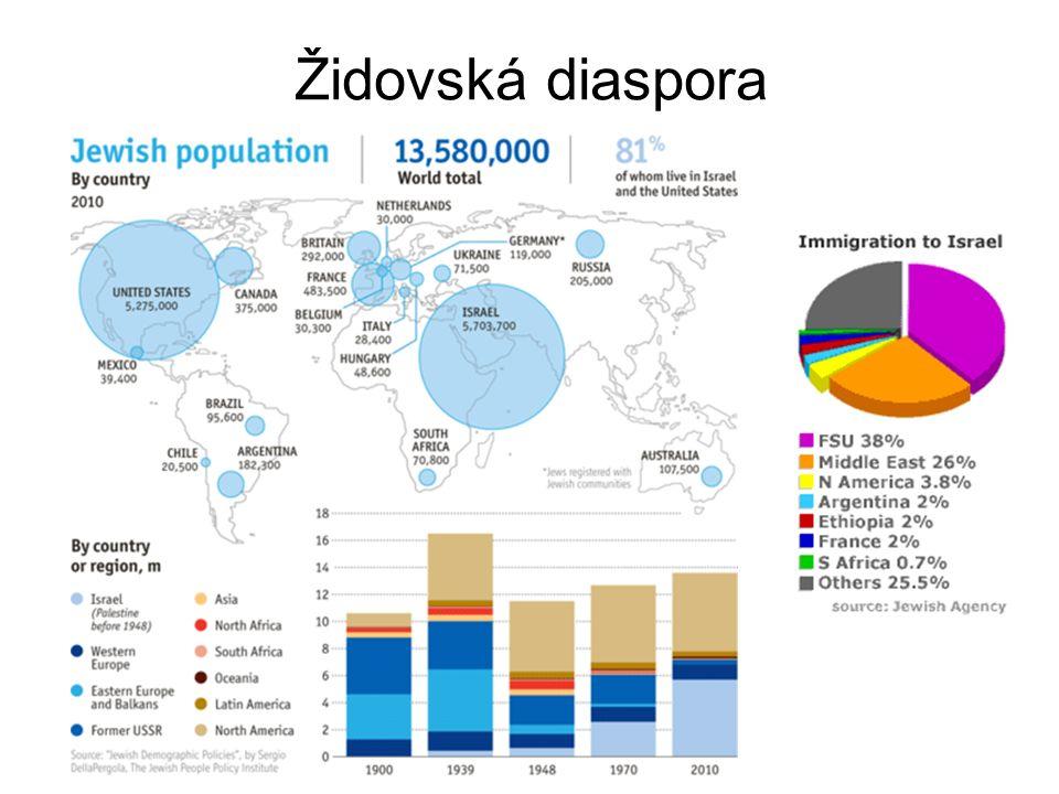 Židovská diaspora