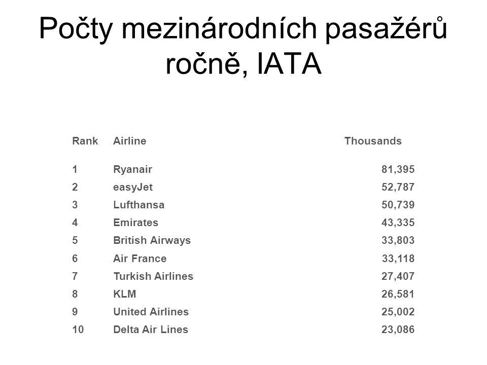 Počty mezinárodních pasažérů ročně, IATA Rank Airline Thousands 1Ryanair81,395 2easyJet52,787 3Lufthansa50,739 4Emirates43,335 5British Airways33,803 6Air France33,118 7Turkish Airlines27,407 8KLM26,581 9United Airlines25,002 10Delta Air Lines 23,086